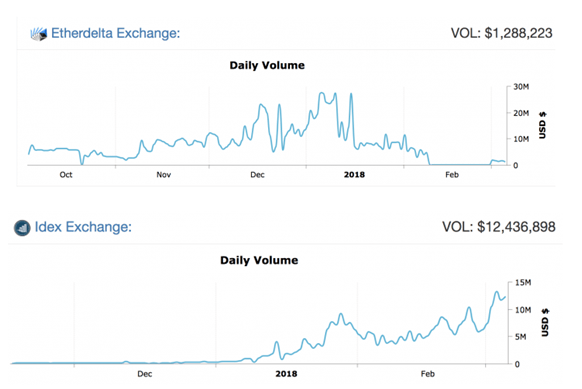 comparison of EtherDelta performance