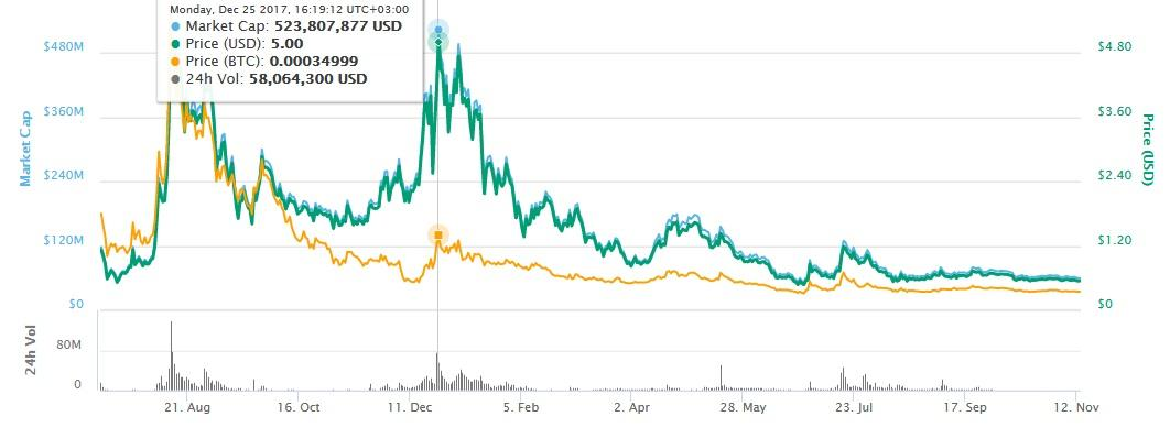 tenx coin in the market