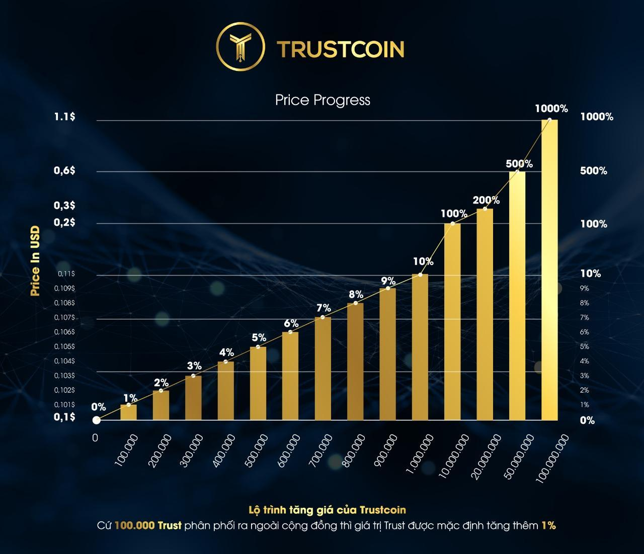 THE ADVANTAGES OF NEW COIN – TRUSTCOIN
