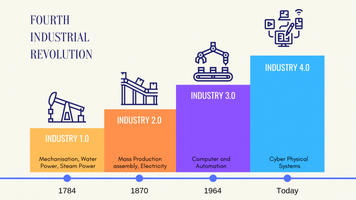 A New Direction For Financial Exchanges In Industry Revolution 4.0