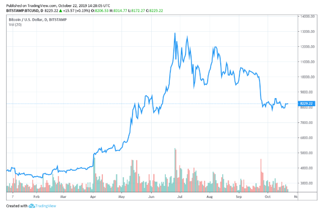 The State of Cryptocurrency Market in 2019
