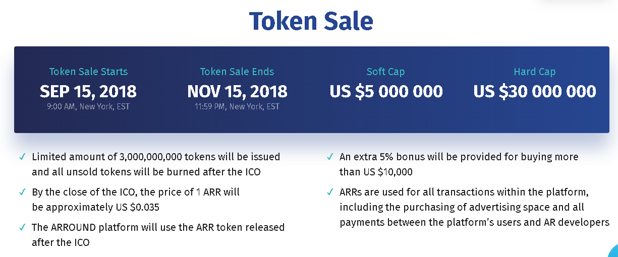 ARROUND Token Sale