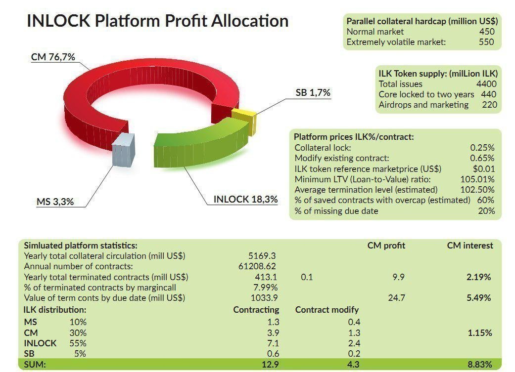 Profit Allocation