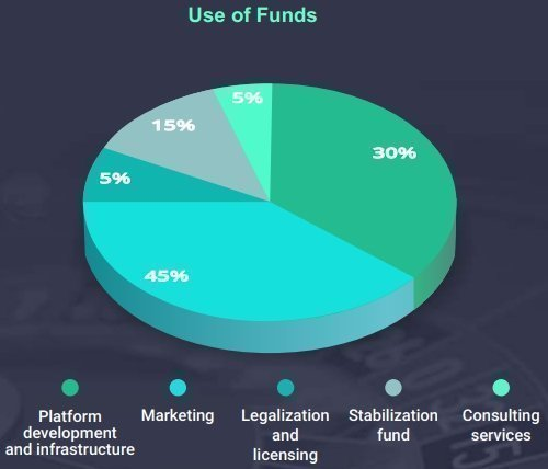 URUNIT Use of funds