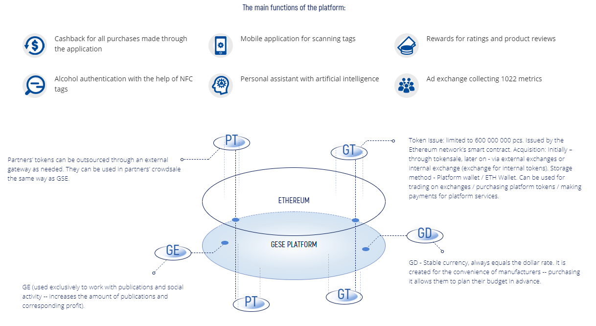 The Main Functions of the Platform