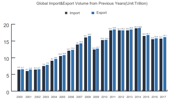 Global Import and Export from Previous Years