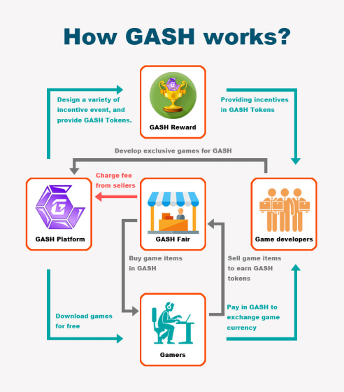GASH How it works