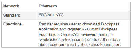 Pass Token Technical Description