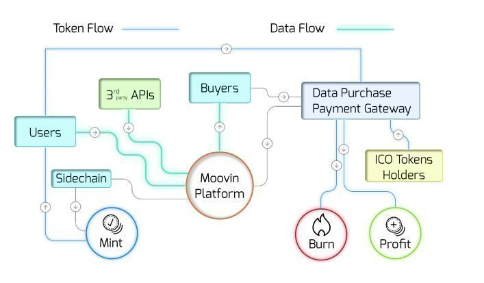 Moov Business Model