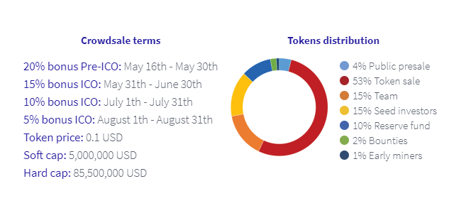 Token Distribution & Crowdsale Terms