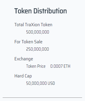 Token Distibution 2