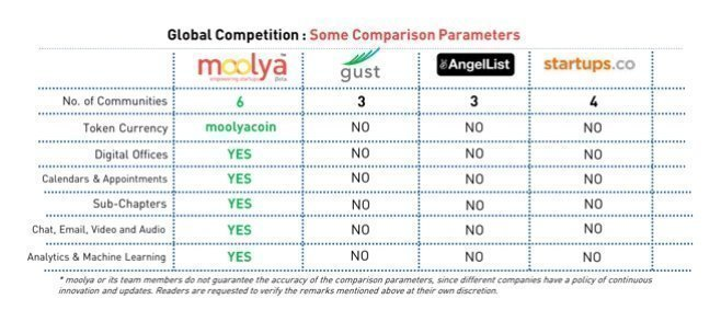 Moolyacoin comparing