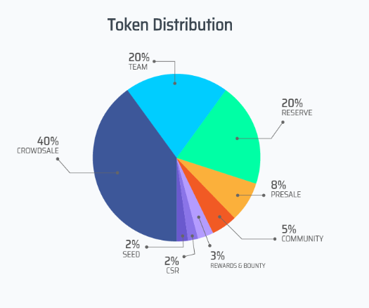 Token Distibution