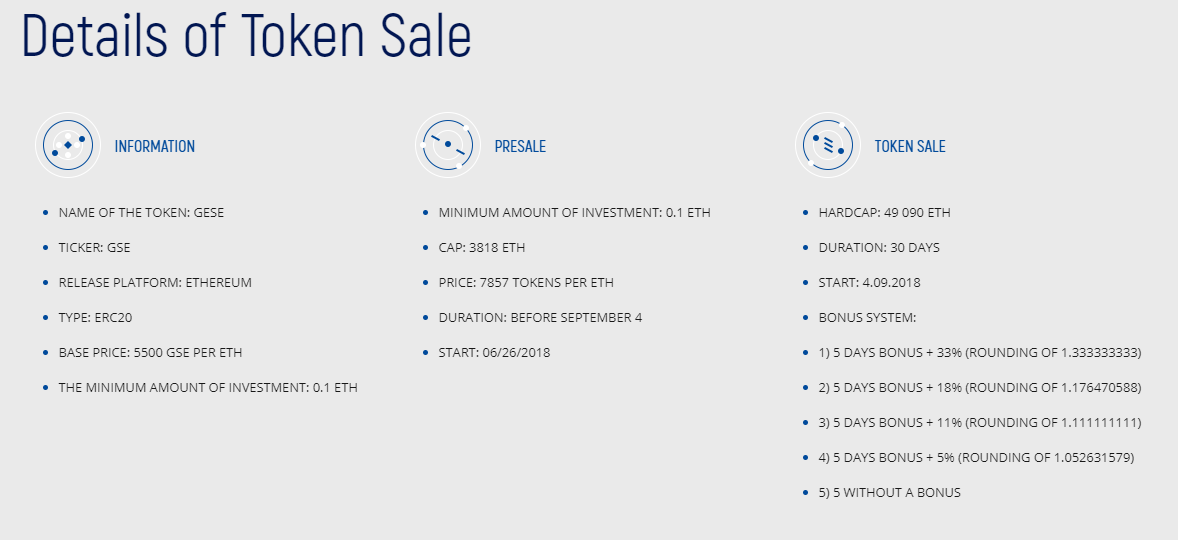 Details of Token Sale