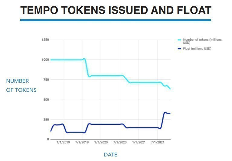 TEMPO Token Issued and Float