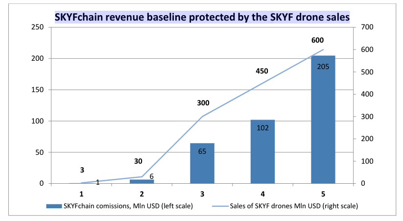 SKYFchain revenue baseline protected by the SKYF drone sales