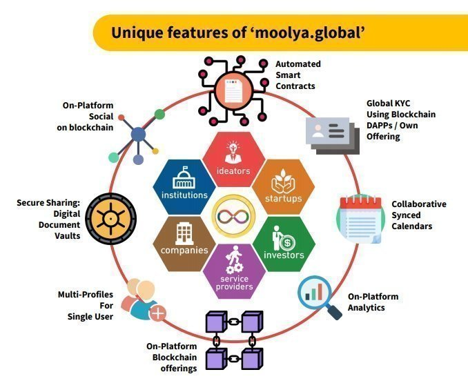 Moolyacoin unique features