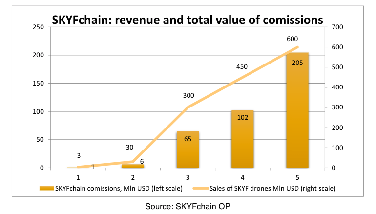 SKYFchain: revenue and total value of comissions