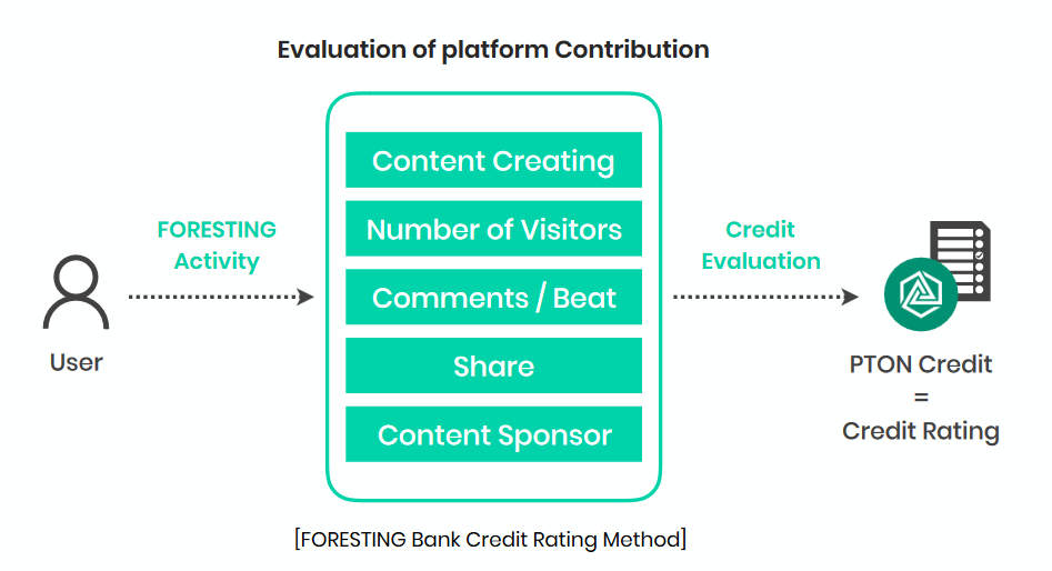 Foresting Evaluating of platform contributiong