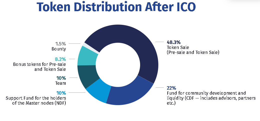 ARROUND Token Distribution