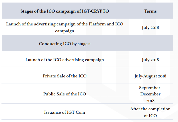 IGT Stages of the ICO Campaingn