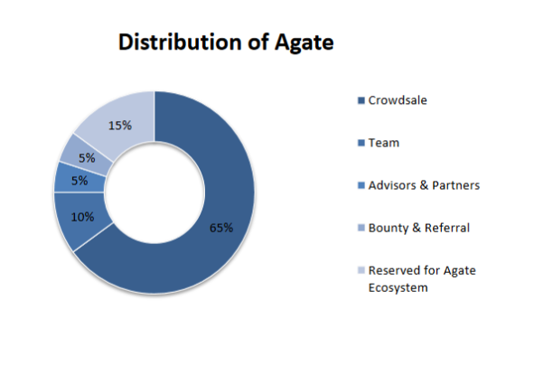 Agate distribution1