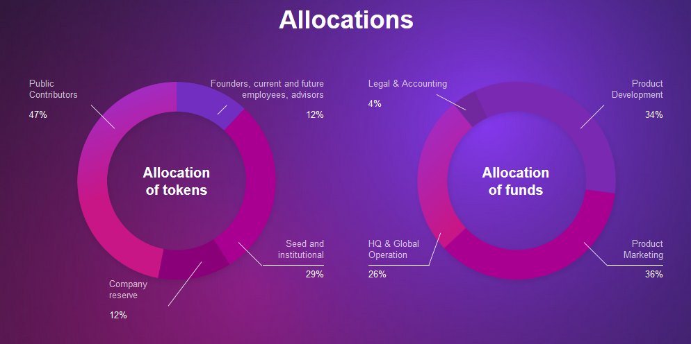 Geon Network allocation of funds