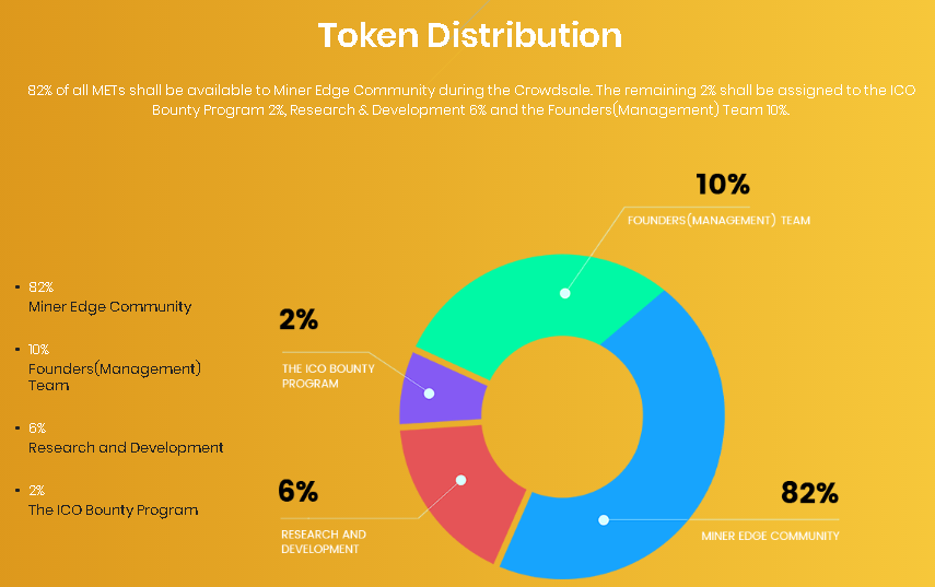 Miner Edge Token Distribution