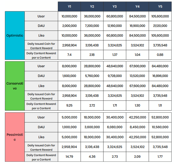Foresting Compensation and platform expansion table
