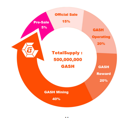 GASH Token Distribution
