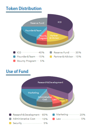 EVE Coin allocation of funds